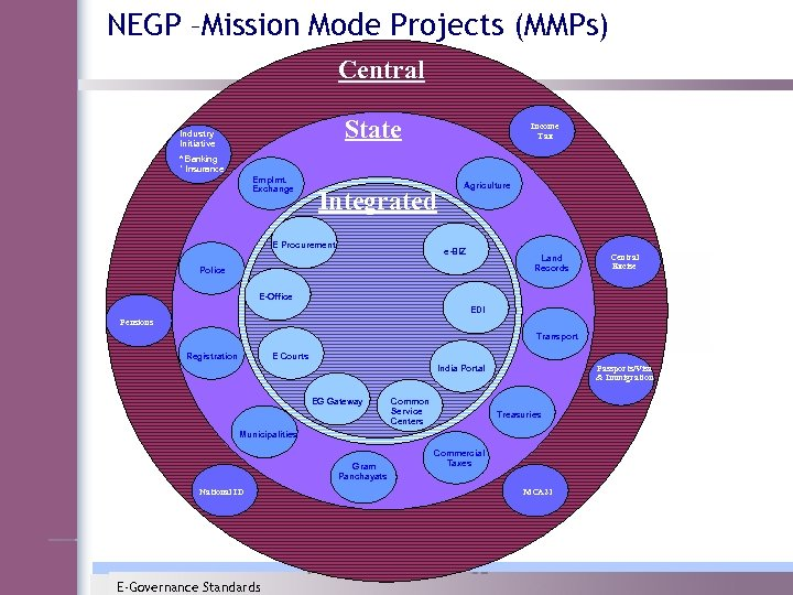 NEGP –Mission Mode Projects (MMPs) Central State Industry Initiative Income Tax * Banking *