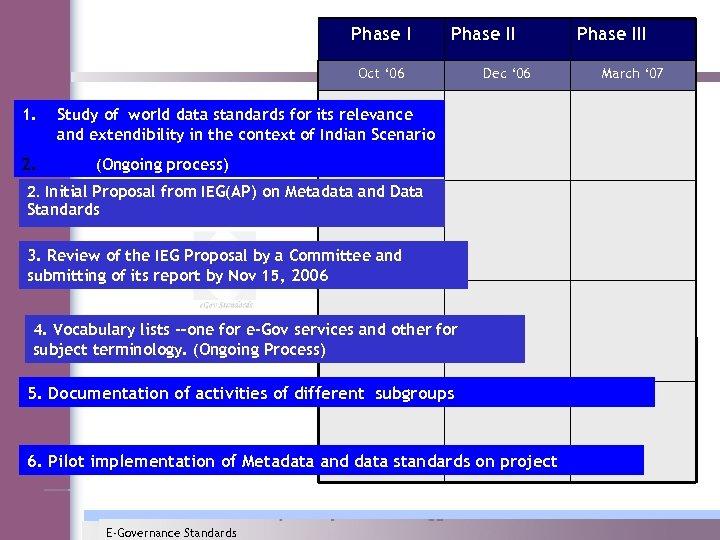 Phase II Oct ' 06 1. 2. Dec ' 06 Study of world data