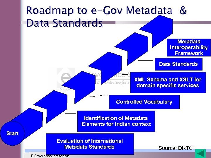 Roadmap to e-Gov Metadata & Data Standards Metadata Interoperability Framework Data Standards XML Schema