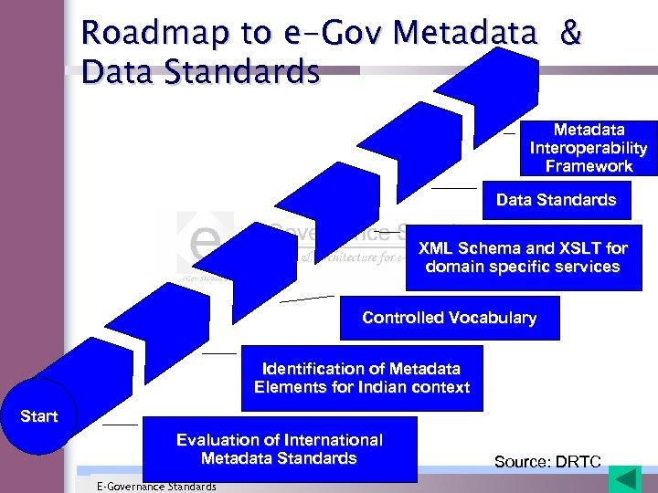 Roadmap to e-Gov Metadata & Data Standards Metadata Interoperability Framework Data Standards XML Schema