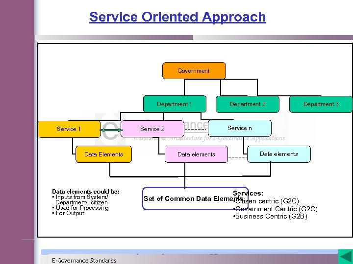 Service Oriented Approach Government Department 1 Data Elements Data elements could be: • Inputs