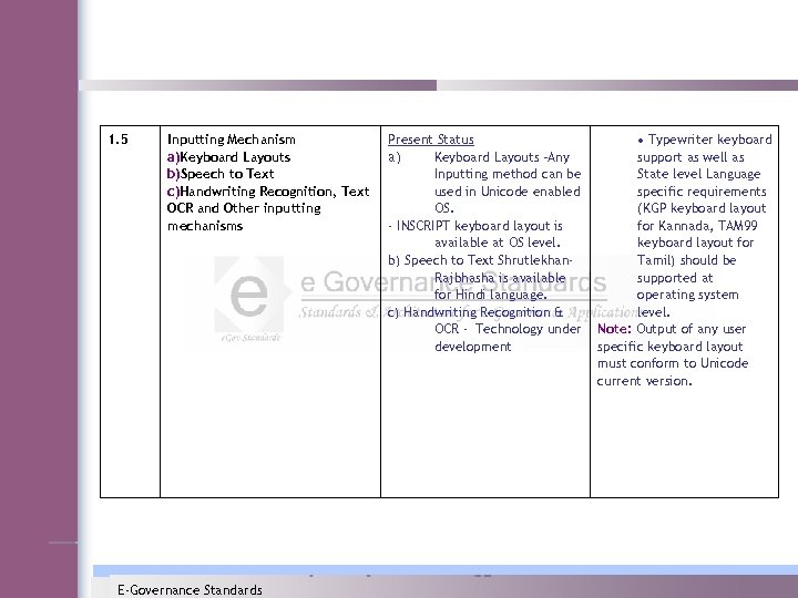1. 5 Inputting Mechanism a)Keyboard Layouts b)Speech to Text c)Handwriting Recognition, Text OCR and