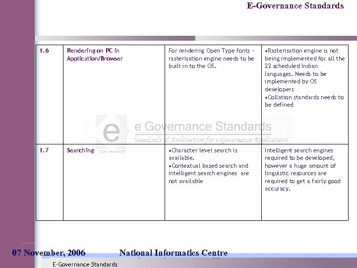 E-Governance Standards 1. 6 Rendering on PC in Application/Browser For rendering Open Type fonts