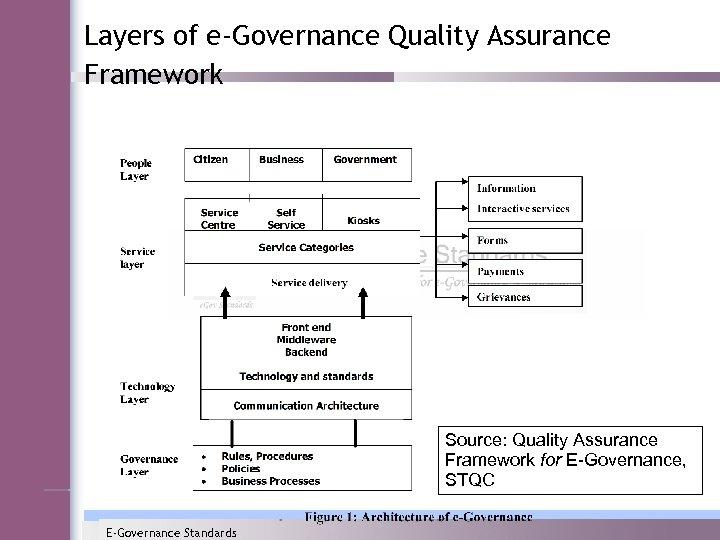Layers of e-Governance Quality Assurance Framework Source: Quality Assurance Framework for E-Governance, STQC E-Governance