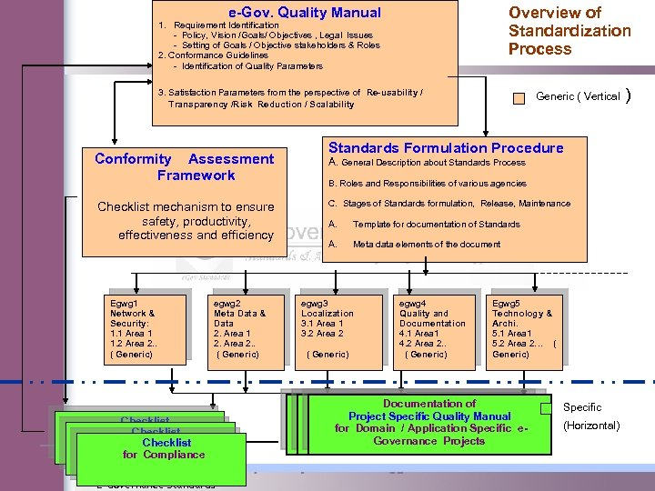 Overview of Standardization Process e-Gov. Quality Manual 1. Requirement Identification - Policy, Vision /Goals/