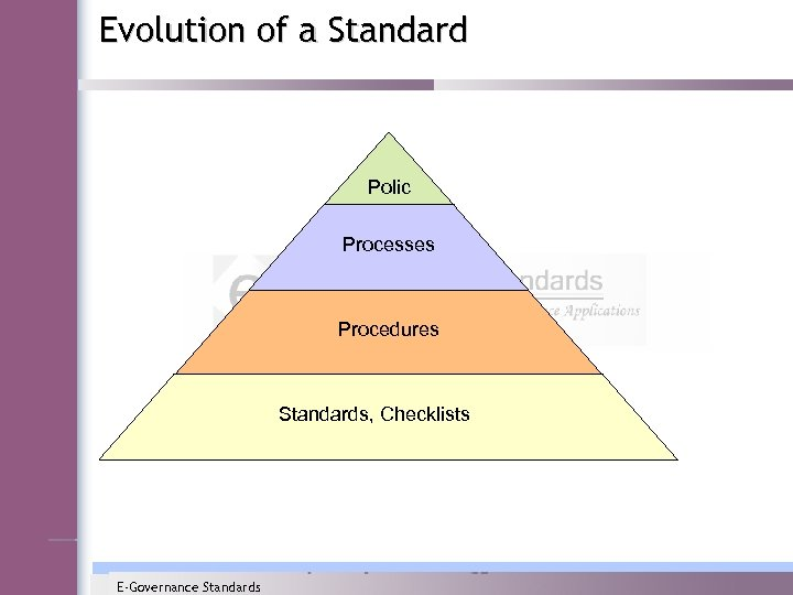 Evolution of a Standard Polic y Processes Procedures Standards, Checklists E-Governance Standards