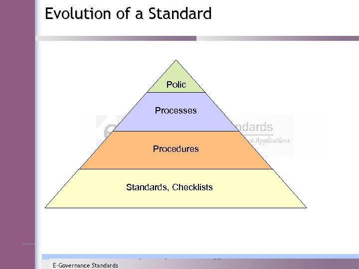 Evolution of a Standard Polic y Processes Procedures Standards, Checklists E-Governance Standards