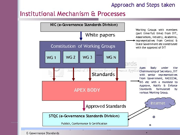 Approach and Steps taken Institutional Mechanism & Processes NIC (e-Governance Standards Division) White papers