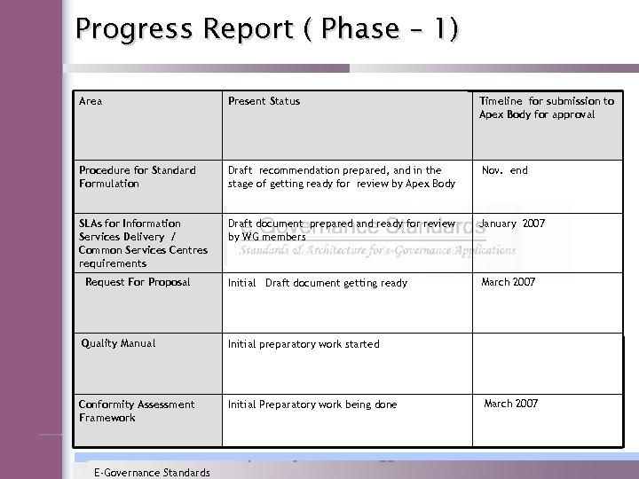 Progress Report ( Phase – 1) Area Present Status Procedure for Standard Formulation Draft