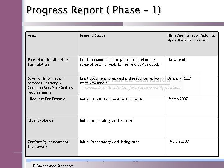 Progress Report ( Phase – 1) Area Present Status Procedure for Standard Formulation Draft