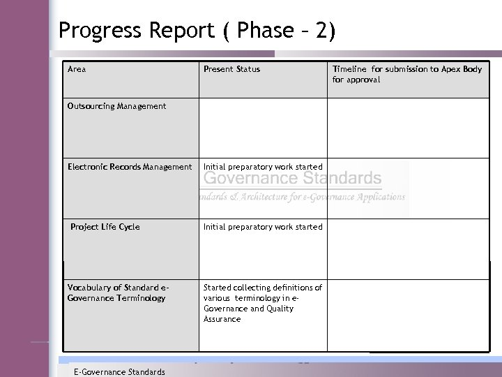 Progress Report ( Phase – 2) Area Present Status Outsourcing Management Electronic Records Management