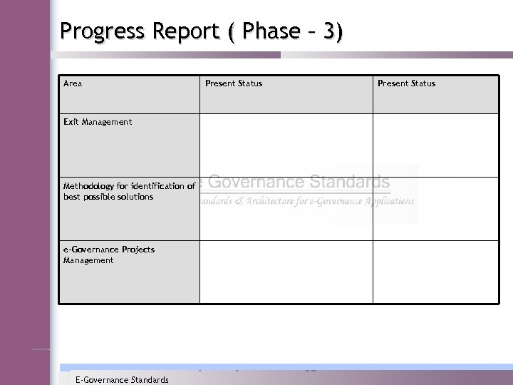 Progress Report ( Phase – 3) Area Exit Management Methodology for identification of best