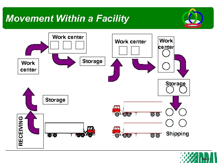 Movement Within a Facility Work center Storage RECEIVING Storage Shipping Slide 11