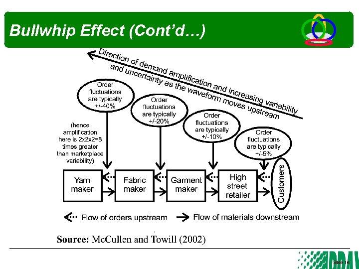 Bullwhip Effect (Cont'd…) Slide 16