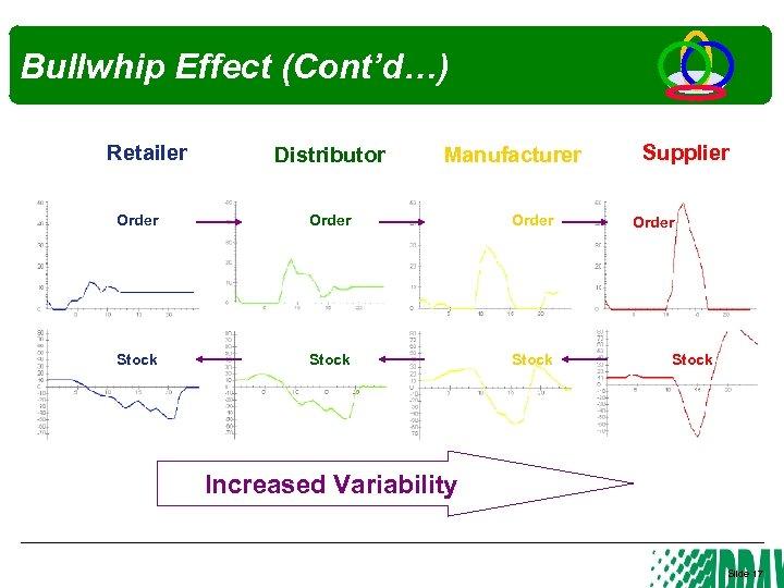 Bullwhip Effect (Cont'd…) Retailer Distributor Manufacturer Order Stock Supplier Order Stock Increased Variability Slide