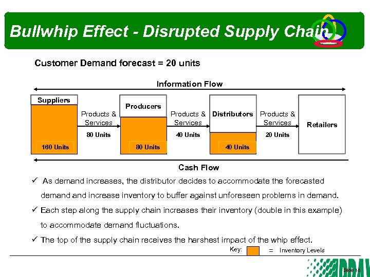 Bullwhip Effect - Disrupted Supply Chain Customer Demand forecast = 20 units Information Flow