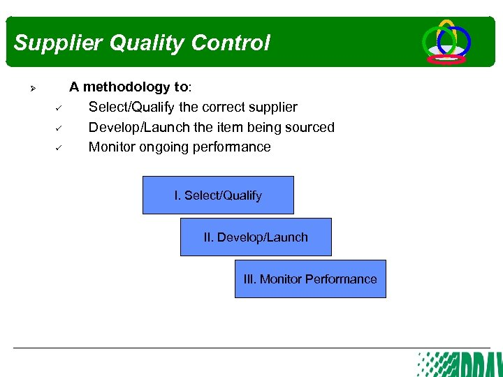 Supplier Quality Control Ø A methodology to: Select/Qualify the correct supplier Develop/Launch the item