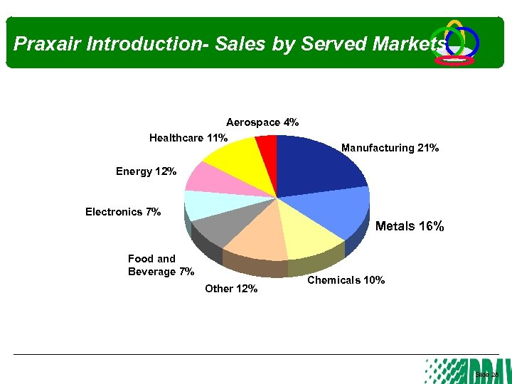 Praxair Introduction- Sales by Served Markets Aerospace 4% Healthcare 11% Manufacturing 21% Energy 12%
