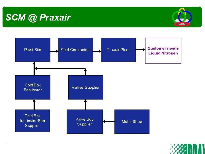 SCM @ Praxair Plant Site Field Contractors Cold Box Fabricator Valves Supplier Cold Box