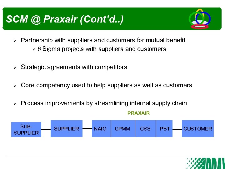 SCM @ Praxair (Cont'd. . ) Ø Partnership with suppliers and customers for mutual