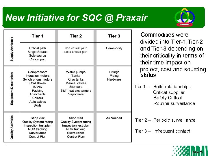 New Initiative for SQC @ Praxair Commodities were divided into Tier-1, Tier-2 and Tier-3