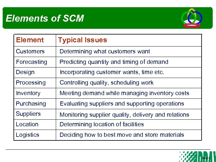 Elements of SCM Element Typical Issues Customers Determining what customers want Forecasting Predicting quantity