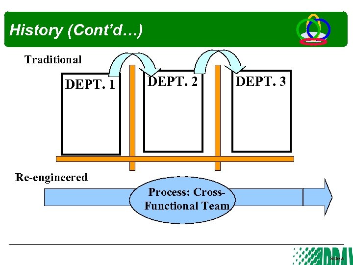 History (Cont'd…) Traditional DEPT. 1 DEPT. 2 DEPT. 3 Re-engineered Process: Cross. Functional Team
