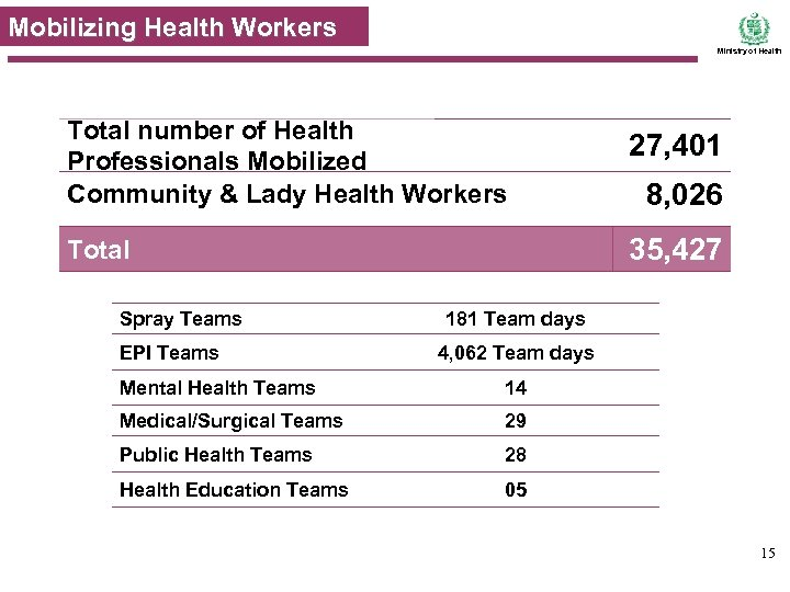 Mobilizing Health Workers Ministry of Health Total number of Health Professionals Mobilized Community &