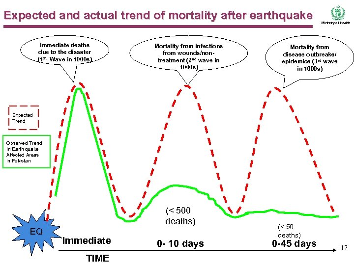Expected and actual trend of mortality after earthquake Immediate deaths due to the disaster