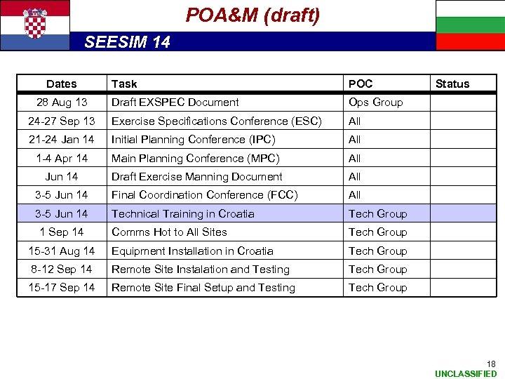 POA&M (draft) SEESIM 14 Dates Task POC Draft EXSPEC Document Ops Group 24 -27
