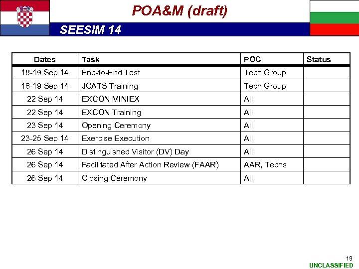 POA&M (draft) SEESIM 14 Dates Task POC 18 -19 Sep 14 End-to-End Test Tech