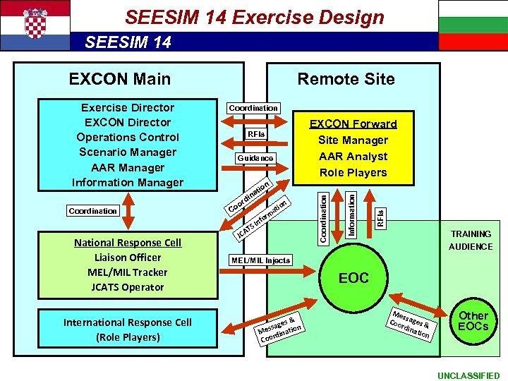 Exercise Architecture SEESIM 14 Exercise Design SEESIM 14 EXCON Main Coordination Guidance National Response