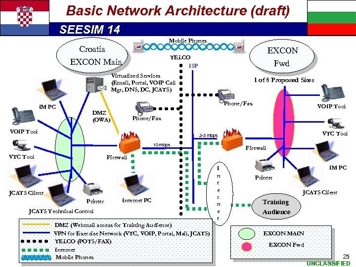 Basic Network Architecture (draft) SEESIM 14 Mobile Phones Croatia EXCON Main EXCON Fwd TELCO