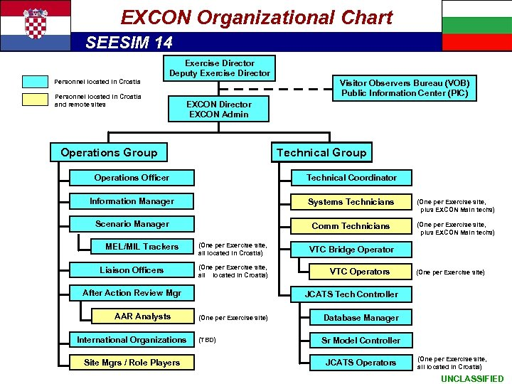Exercise Organizational - cont. EXCON Architecture Chart SEESIM 14 Exercise Director Deputy Exercise Director