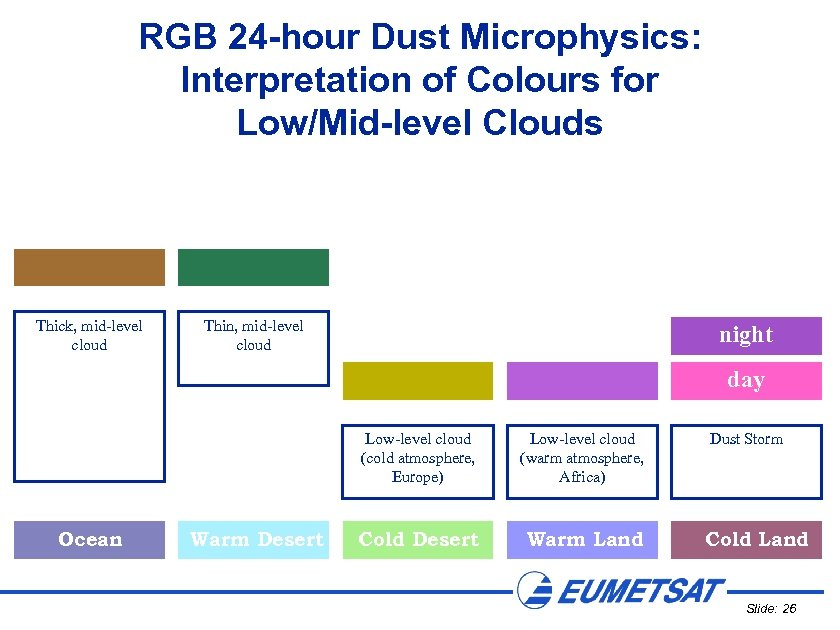 RGB 24 -hour Dust Microphysics: Interpretation of Colours for Low/Mid-level Clouds Thick, mid-level cloud