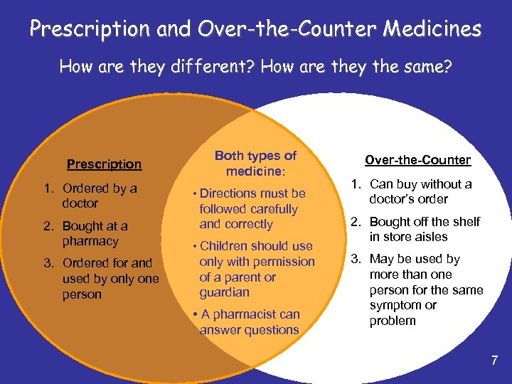 Prescription and Over-the-Counter Medicines How are they different? How are they the same? Prescription
