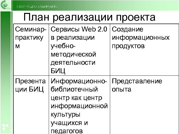 План реализации проекта Семинар- Сервисы Web 2. 0 Создание практику в реализации информационных м