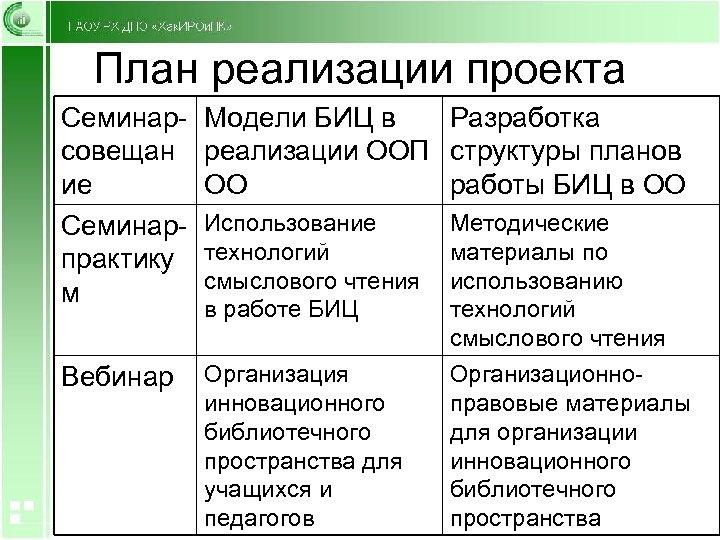План реализации проекта Семинарсовещан ие Семинарпрактику м Модели БИЦ в Разработка реализации ООП структуры