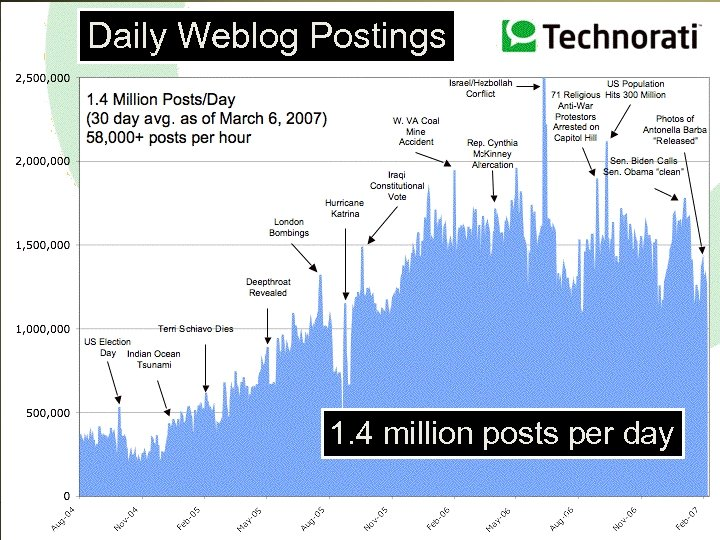 Daily Weblog Postings 1. 4 million posts per day Corvelle Drives Concepts to Completion