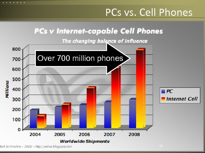 PCs vs. Cell Phones Projected Shipments Over 700 million phones Corvelle Drives Concepts to