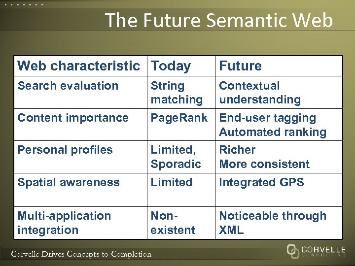 The Future Semantic Web characteristic Today Future Search evaluation String matching Contextual understanding Content