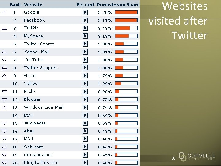 Websites visited after Twitter Corvelle Drives Concepts to Completion 50