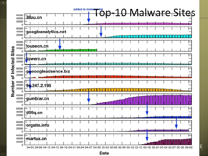 Top-10 Malware Sites Corvelle Drives Concepts to Completion 51