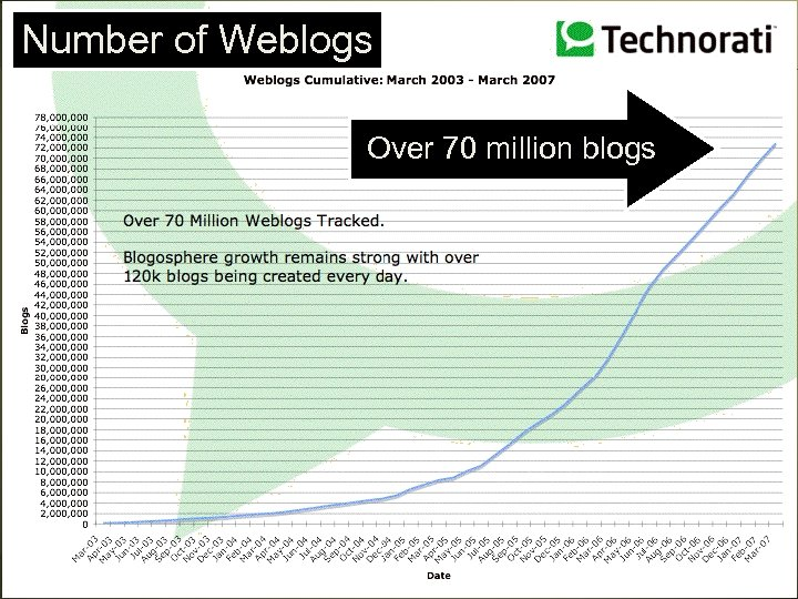 Number of Weblogs Over 70 million blogs Corvelle Drives Concepts to Completion 53