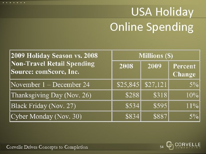 USA Holiday Online Spending Corvelle Drives Concepts to Completion 54