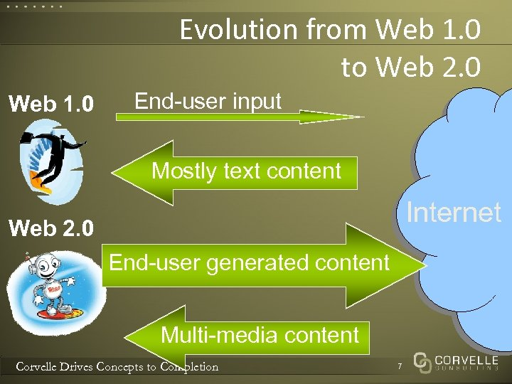 Evolution from Web 1. 0 to Web 2. 0 Web 1. 0 End-user input