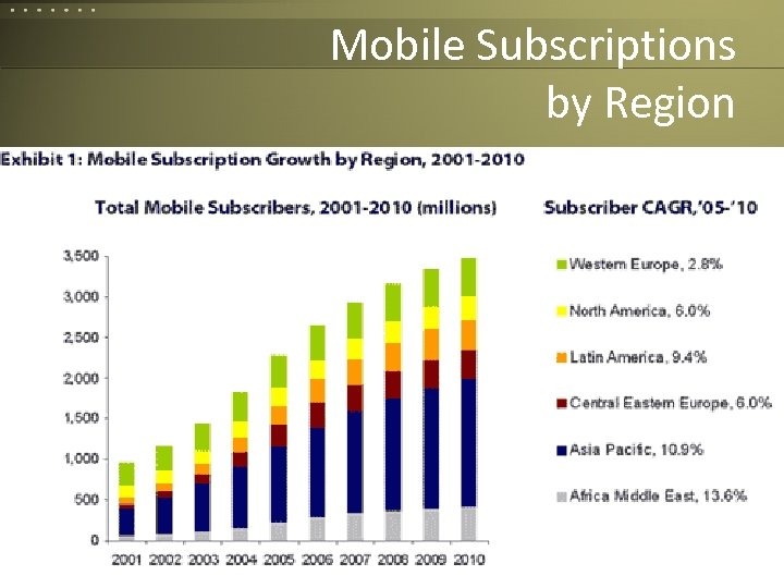 Mobile Subscriptions by Region Corvelle Drives Concepts to Completion 78