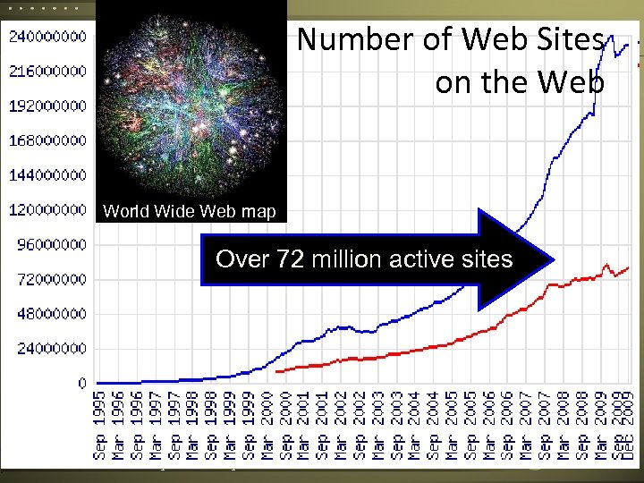 Number of Web Sites on the Web World Wide Web map Over 72 million