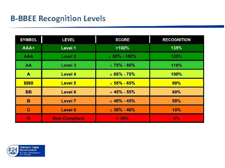 B-BBEE Recognition Levels