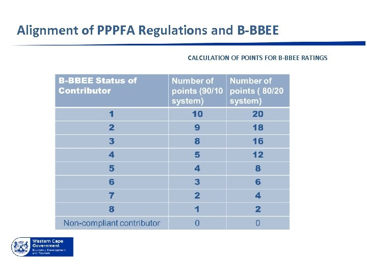 Alignment of PPPFA Regulations and B-BBEE CALCULATION OF POINTS FOR B-BBEE RATINGS